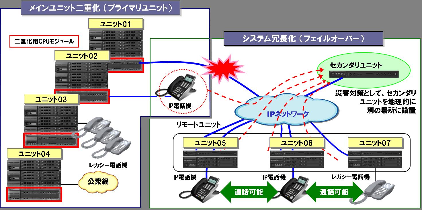 SV9300図1