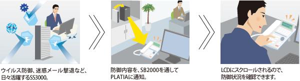 SS3000 PLATIA SB2000