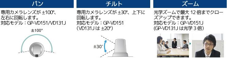 HDコム専用カメラ パン・チルト・ズーム
