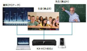 HDコム KX-VC1600J トリプルモニターイメージ