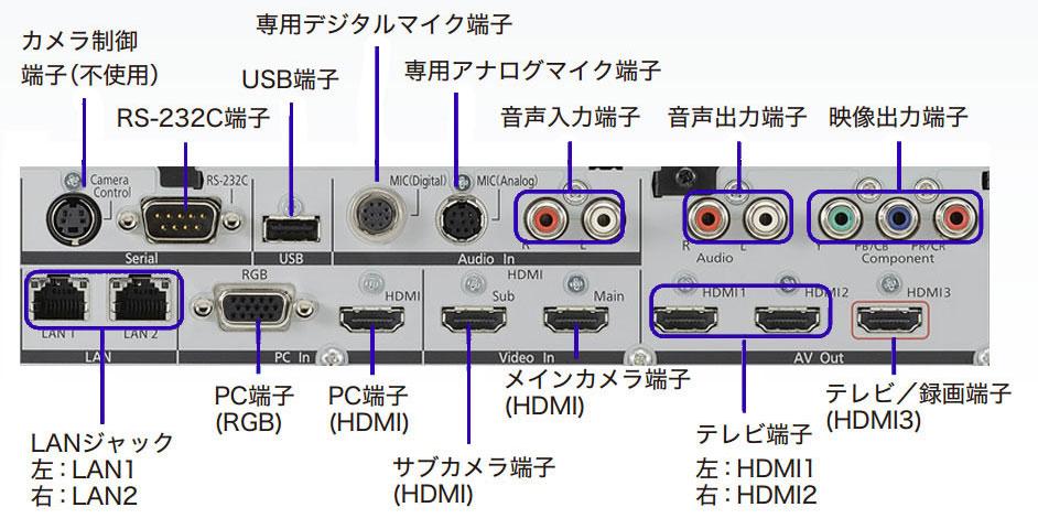HDコム KX-VC1600J ユニット背面イメージ