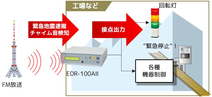EDR-100A2-09