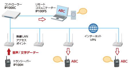 IP-Advance-System基本構成