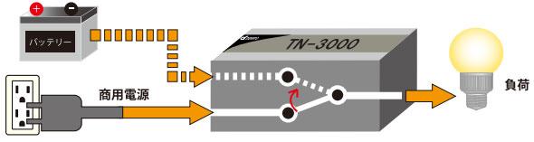 TN-3000 商用インバータ優先