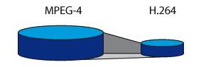 映像圧縮方式H.264に対応し、高画質配信時のネットワーク負荷を軽減