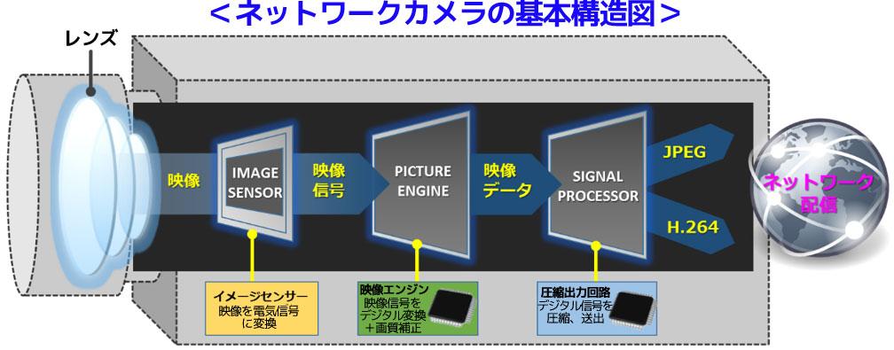 ネットワークカメラとは 基本構造