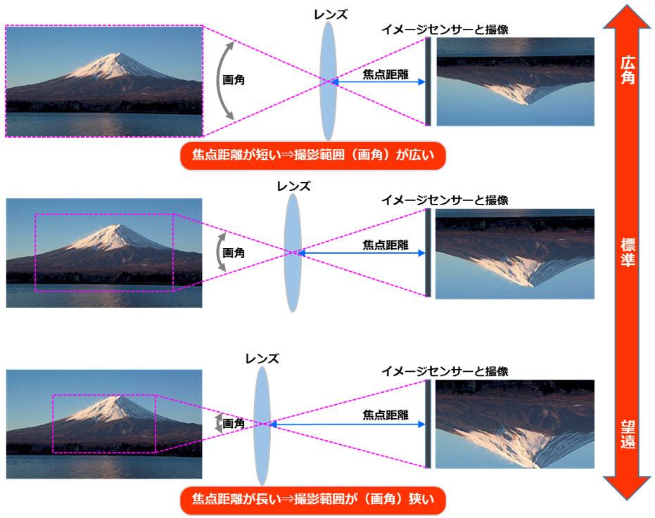 ネットワークカメラの光学仕