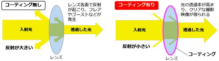coating_test