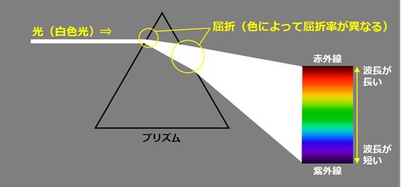 プリズムを通過する光と色ごとの波長・屈折率の違い