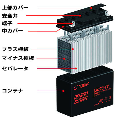 denryo_battery_kouzou02