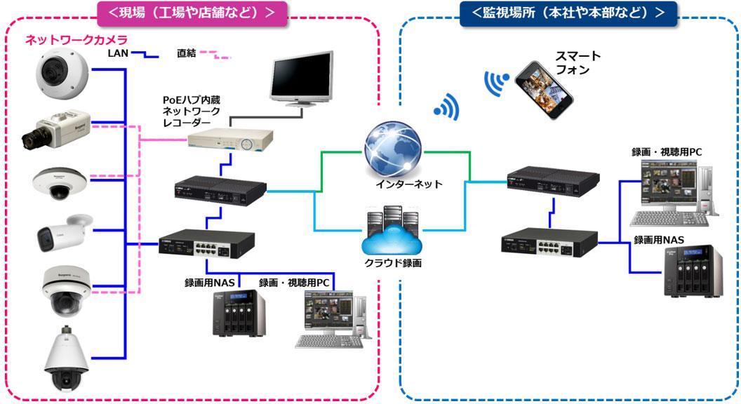 network_camera