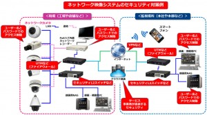 network_camera_column5