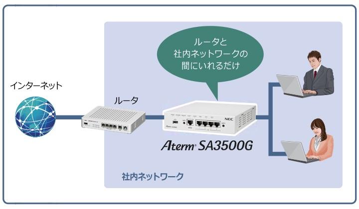 SA3500G_bridge_img