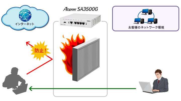 SA3500G_firewall_img