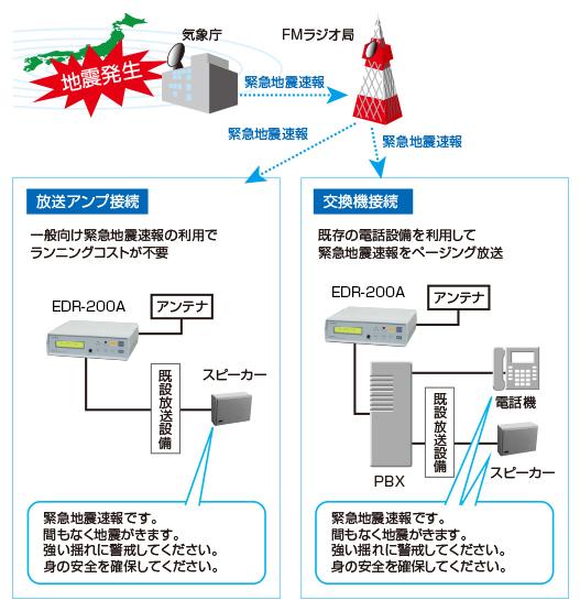 edr200A_system_keitou