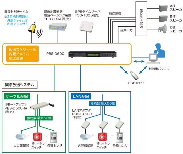 PBS-D600-setsuzoku