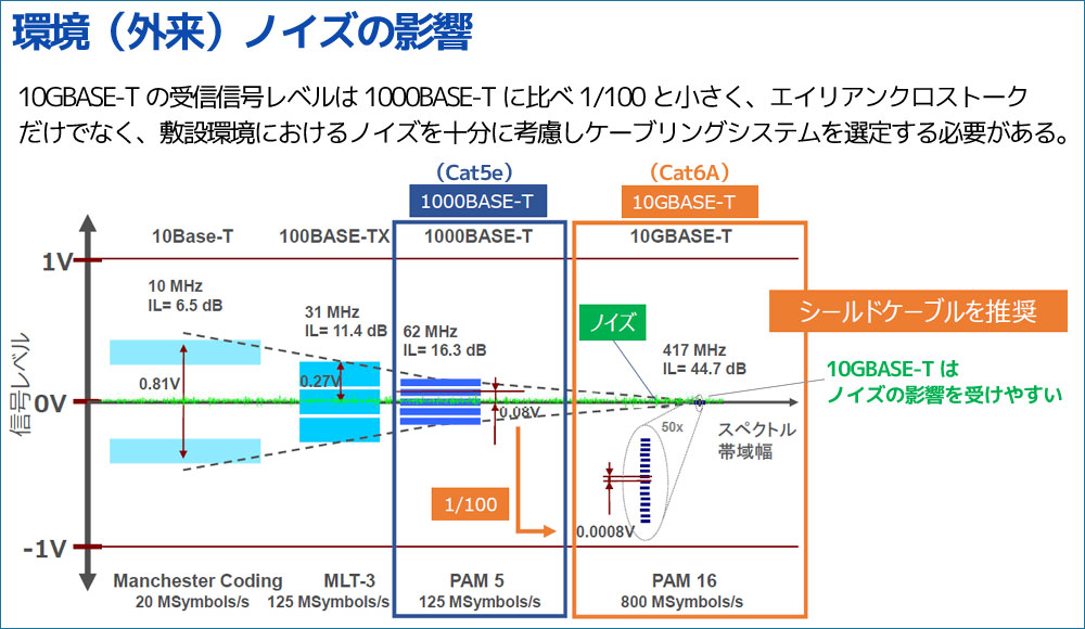 10GBASE-T(Cat6A)ケーブルの環境ノイズの影響