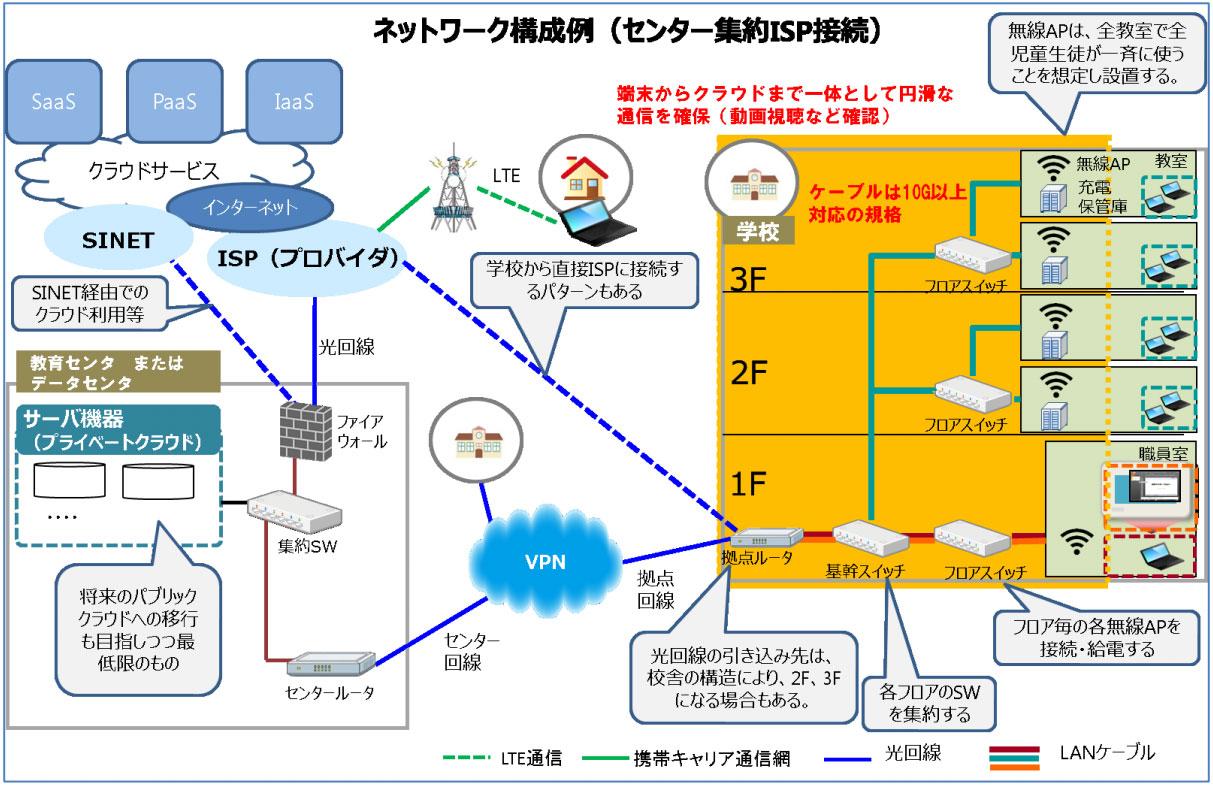 ネットワーク構成例(センター集約ISP接続)