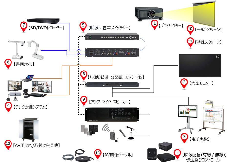 石渡電気 AVソリューションマップ